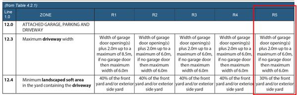 Driveway width sample regulations